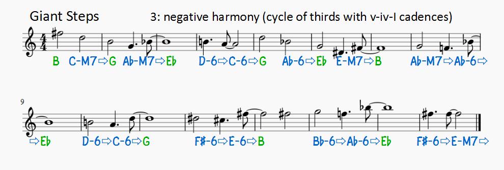 Negative harmony part 2 – Jazzmodes