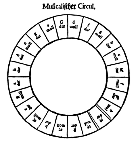 Circle Of Fifths Part 2 Origins And Uses